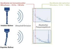 Ultraschallprüfung ohne Koppelmittel_6