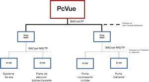 plateforme multi-services