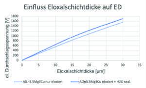 Elektrische Eigenschaften von Eloxalschichten